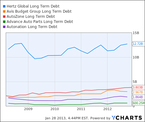 HTZ Long Term Debt Chart