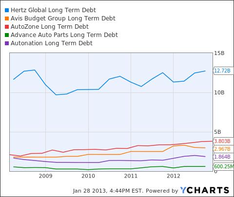 HTZ Long Term Debt Chart