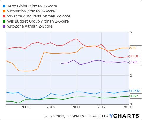 HTZ Altman Z-Score Chart