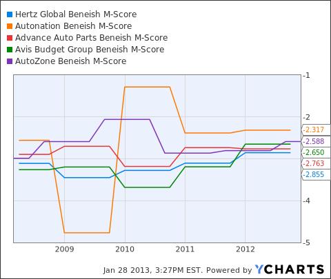 HTZ Beneish M-Score Chart