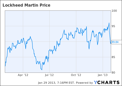 Lockheed Martin 52 week stock price