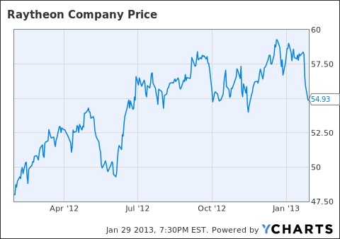 Raytheon 52 week stock price