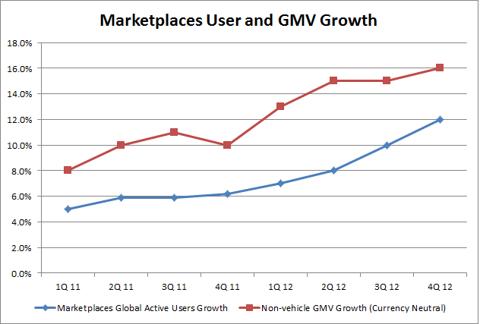 ebay growth