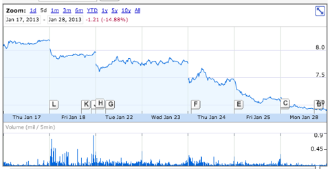 Google Finance Plot of AUQ share price