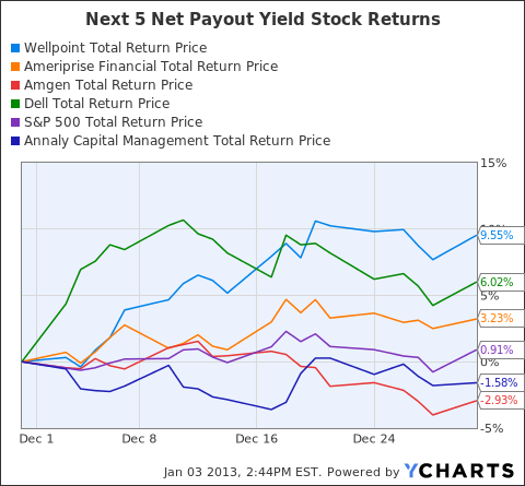 WLP Total Return Price Chart