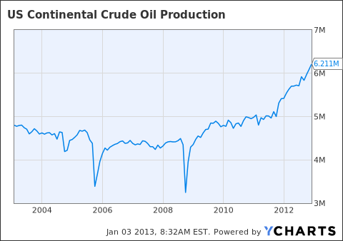 US Continental Crude Oil Production Chart