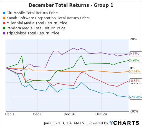 GLUU Total Return Price Chart