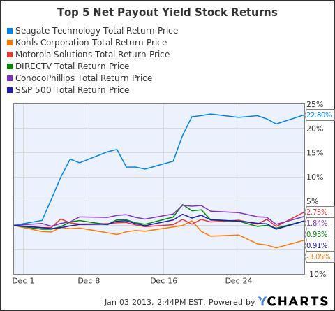 STX Total Return Price Chart