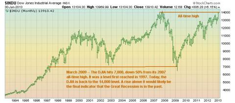 DJIA long-term chart