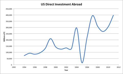 US Direct Investment Abroad from the US Department of Commerce