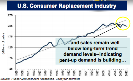 U.S. COnsumer Replacement Trends