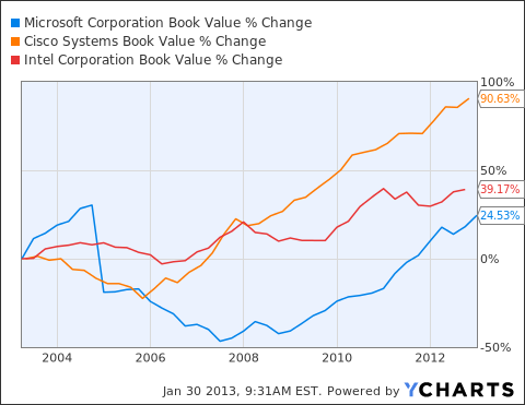MSFT Book Value Chart