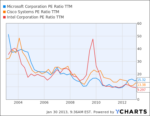 MSFT PE Ratio TTM Chart