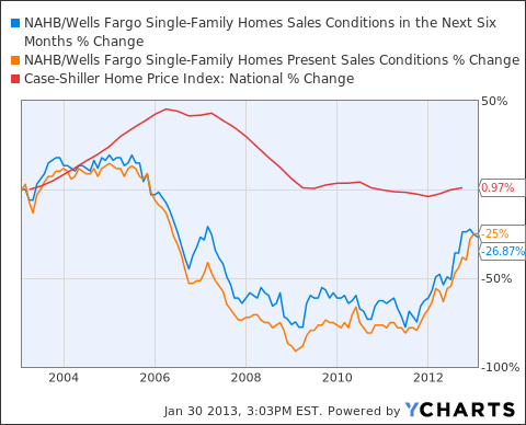 NAHB/Wells Fargo Single-Family Homes Sales Conditions in the Next Six Months Chart