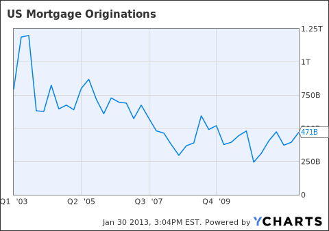 US Mortgage Originations Chart