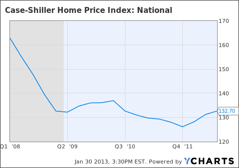 Case-Shiller Home Price Index: National Chart
