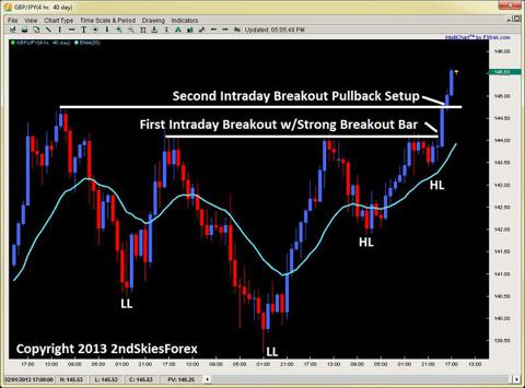 gbpjpy intraday breakout pullback setup