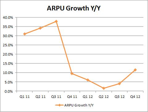 ARPU Growth