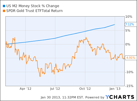 US M2 Money Stock Chart