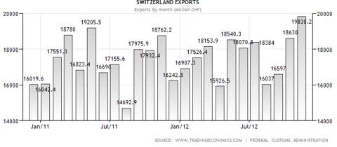 Swiss exports