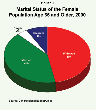 Figure I - Marital Status of the Female Population Age 65 and Older%2C 2000