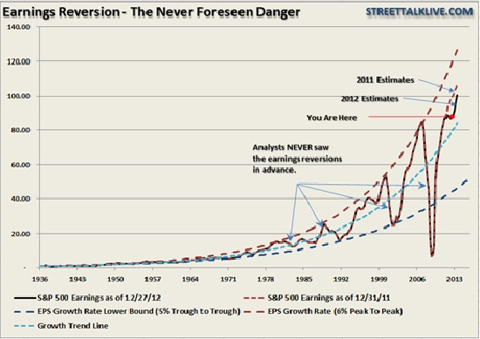 Danger of Earnings Reversion