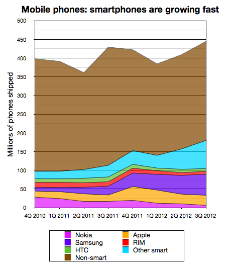 Smartphones v mobiles Q3 2012