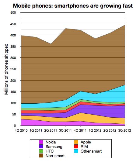 Smartphones v mobiles Q3 2012