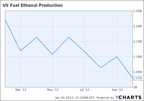 US Fuel Ethanol Production Chart