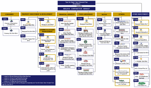 Organizational Structure of Walmart http://seekingalpha.com/article/1098941-will-emerging-markets-save-radioshack