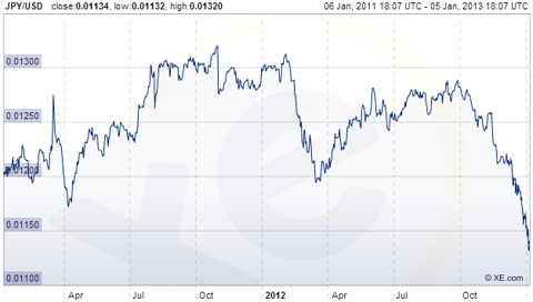 JPY/USD Exchange Rate