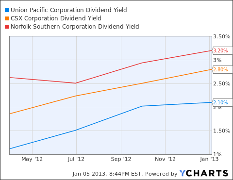 UNP Dividend Yield Chart