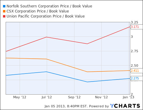NSC Price / Book Value Chart