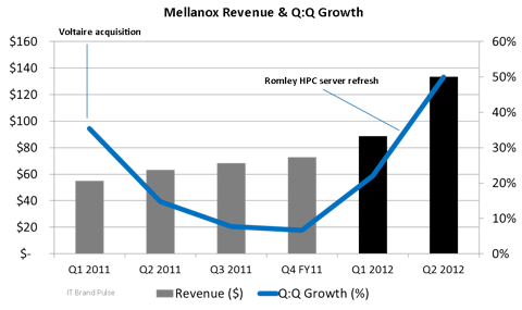 Mellanox Revenue & Q:Q Growth