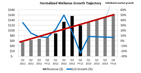 Normalized Mellanox Revenue Trajectory