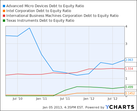 AMD Debt to Equity Ratio Chart