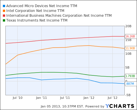 AMD Net Income TTM Chart