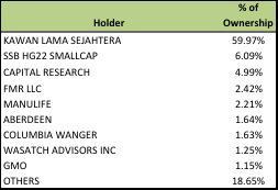 Ace Hardware - Shareholders