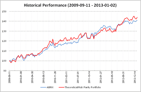 Typical Risk Parity Portfolio
