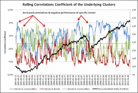 Rolling Correlations Coefficient