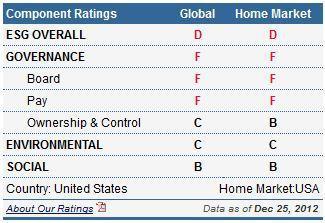 Component Ratings_Dillard