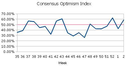 Consensus Optimism Index EURUSD
