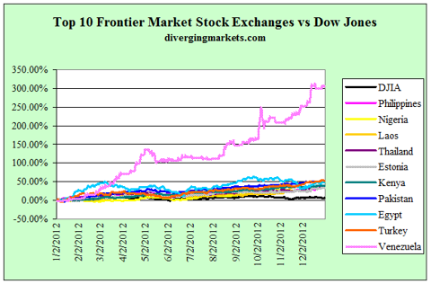 Top 10 Frontier Markets Stock Exchanges vs DJIA