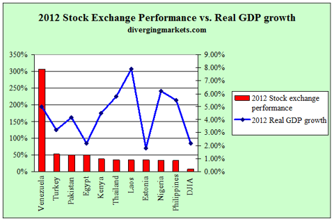 2012 Stock exchange performance vs. real GDP growth
