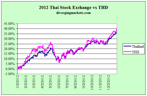 2012 Thai stock exchange vs THD