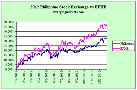 2012 Philippine stock exchance vs EPHE