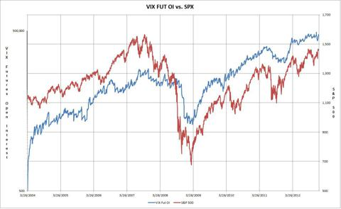 All Time VIX Futures vs. S&P 500 Logorhytmic