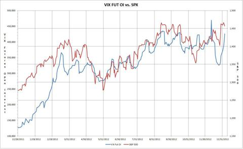 One Year VIX Futures vs. S&P 500