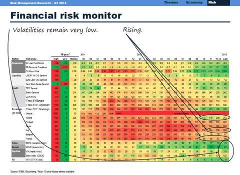 Financial risk monitor