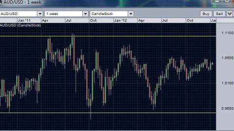 AUD/USD
